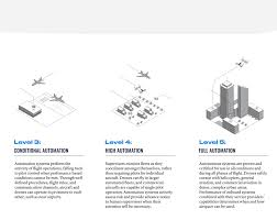 Proximity Chart Architecture How Will Air Traffic Management Change In The Future