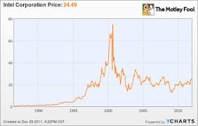 Intel Stock Price Chart 54 Punctilious Aol Stocks Chart