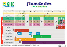 General Hydroponics Ppm Chart 7 Ghe Ripen 282 3 G Flora Grow Chart Bedowntowndaytona Com