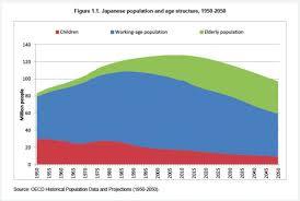 Japan Population Chart Japan The Demographic Demographic Problem In One Chart