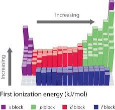 2 9 Ionization Energy Chemistry Libretexts