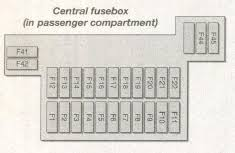 ford fiesta mk4 fourth generation 1995 1999 fuse box ford fiesta mk4 fourth generation 1995 1999 fuse box diagram