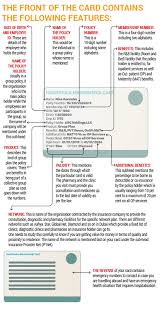Pre Existing Condition Chart Health Insurance How Well Are You Covered Health Gulf News