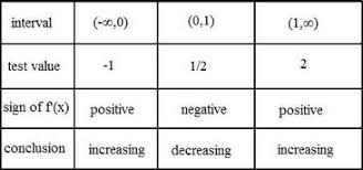 First Derivative Sign Chart Finding Extrema And The First Derivative Test Ap Calculus