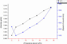 A The Relationship Between Increasing The Glycerol And