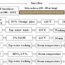 Hose Flow Chart Flow Chart For Silicon Rubber Sr Hose Cleaning System In