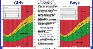 Bmi Chart Child Child Bmi Chart World Of Label