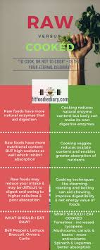Raw Vs Cooked Vegetables Chart Raw Vs Cooked Food Which Is Better For Your Health Fit