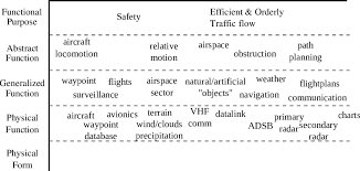 Air Traffic Controller Pay Chart Work Domain Analysis For The Task Of Air Traffic Control