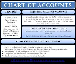 Insurance Company Chart Of Accounts Chart Of Accounts Meaning Importance And More