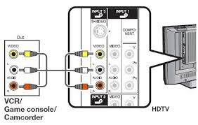 how to hookup a plasma tv connect plasma hdtv dvd