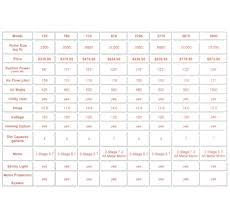 Sebo Vacuum Comparison Chart Beam Serenity Model 2775 375