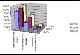 Дипломная работа Инвестиционная привлекательность отдельных  Дипломная работа Инвестиционная привлекательность отдельных отраслей экономики Тюменской области ru