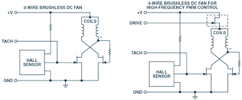 why and how to control fan speed for cooling electronic equipment 3 and 4 wire fans