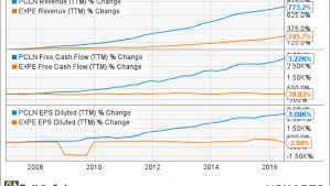 Priceline Stock History Chart Priceline Has A Brilliant Business Model Fox Business
