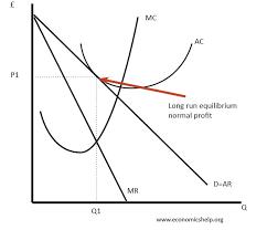 monopolistic competition economics help monopolistic competition long run