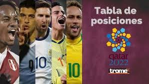 Последние твиты от eliminatorias sudamericanas qatar 2022 (@eliminatorias_). Tabla De Posiciones De Eliminatorias Qatar 2022 Peru Quedo En Esta Ubicacion Al Termino De La Fecha 4 Eliminatorias Qatar 2022 Trome