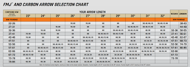 Easton Aluminium Arrow Chart Aluminum Arrow Shaft Size Chart Bedowntowndaytona Com