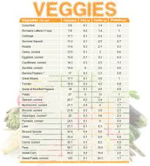Fruit Comparison Chart Vegetable Chart Comparing Calories Fat Carbs And Protein