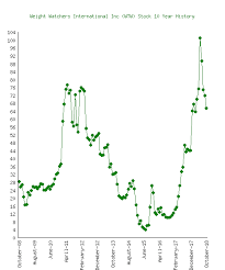 Weight Watchers International Inc Wtw Stock 10 Year History