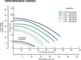 pentair superflo 1hp energy efficient 2 speed pool pump pentair superflo 1hp energy efficient 2 speed pool pump 230v 340042