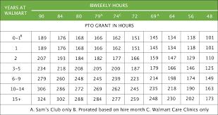 Pto Chart Earning Pto