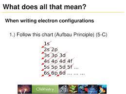 Aufbau Chart Chemistry Crosby High School Ppt Download