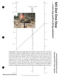 Mildot Master Chart Sniper Flash Cards Review Of Mildot Master