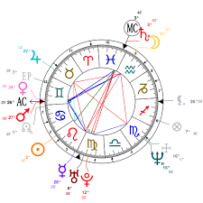 Astrology And Natal Chart Of Sandra Bullock Born On 1964 07 26