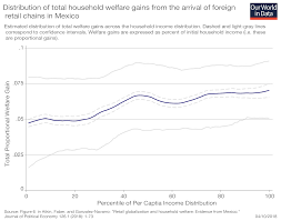 Whats The Impact Of Globalization On Wages Jobs And The Cost Of