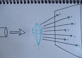 X Ray Diffraction Diy Physicsopenlab