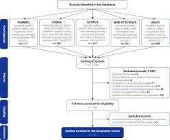 Qualitative Research in Nursing   Action Research   Qualitative     Healio