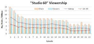 Studio 60 On The Sunset Strip Wikipedia