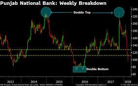 Punjab National Bank Stock Chart Punjab National Bank Stock In Four Key Charts