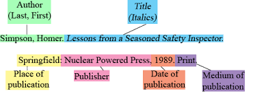 citing books citations and plagiarism libguides at maryland  example of mla citation highlighting the information needed