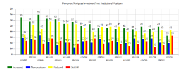 Pmt Chart Pennymac Mortgage Investment Trust Pmt Eps Estimated At