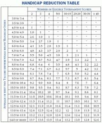 The R Calculation Psc Golf