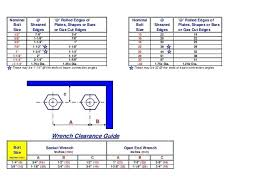 Socket Wrench Clearance Chart Wrench Size For Nuts Escuelavirtual Co