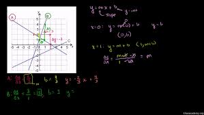 slope intercept equation from point old khan 5 4 practice form answer key 9woalu 5