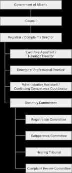 Government Of Alberta Organizational Chart Organizational Structure College Of Dietitians Of Alberta