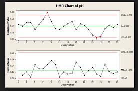 An Ultimate Guide To Control Charts In Six Sigma Quality