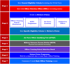Us Air Force Officer Recruitment Selection Overview Boot