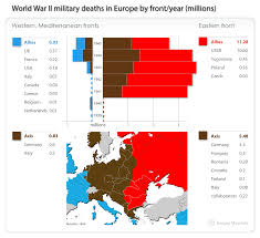 File World War Ii Military Deaths In Europe By Theater Year