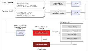 Cobol Structure Chart Ibm Knowledge Center