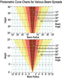 Beam Angle Chart Search Starter Results