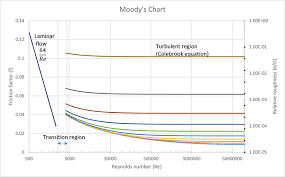 Moody Chart Calculator Moodys Friction Factor Calculator Towards Open Science