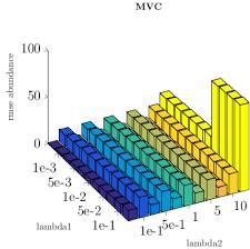 3d Bar Chart Matlab Plotting Order Of 3d Bar Plots Issue 732 Matlab2tikz
