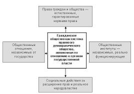 Государство и гражданское общество характер соотношения курсовая  Описание государство и гражданское общество характер соотношения курсовая подробнее