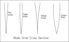 Concave Convex Bladeforums Com