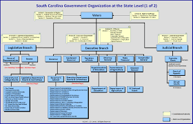 Organization Chart Souh Carolina State Government Organization Chart As Of 24 17